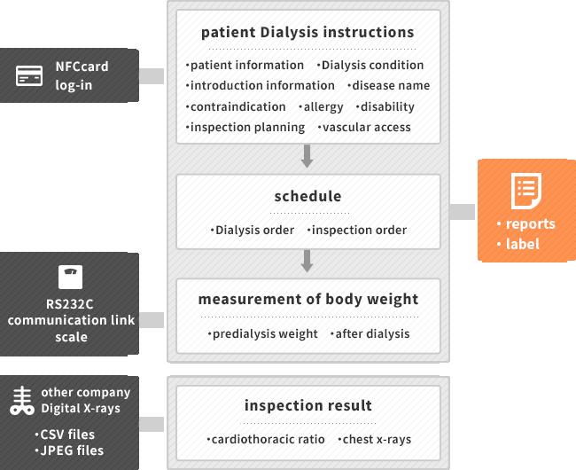 artificial dialysis support system adss medical department technobrave co ltd. Black Bedroom Furniture Sets. Home Design Ideas